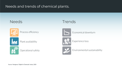 Needs and trends in chemical industry